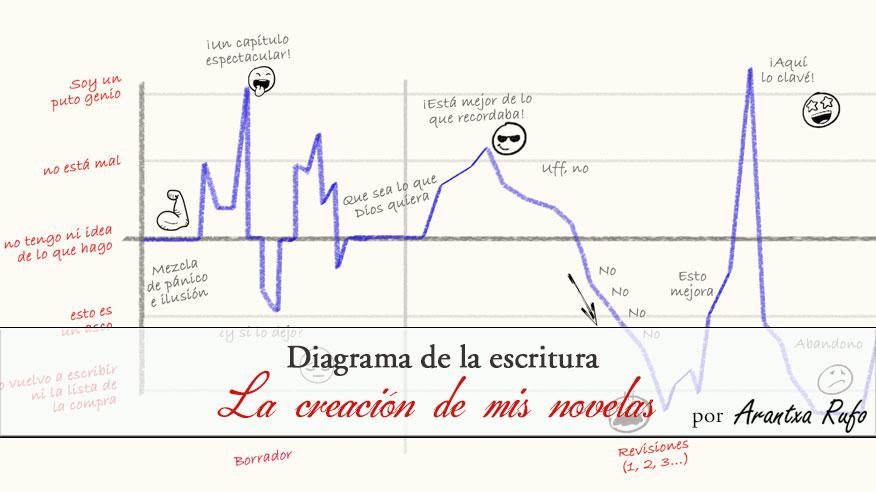 diagrama de la escritura- la creación de mis novelas - arantxarufo.com